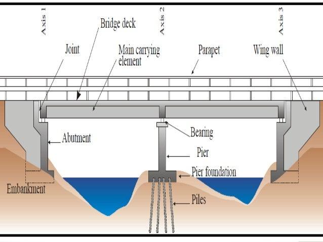 Types of bridgeconcept 5 ccuart Choice Image