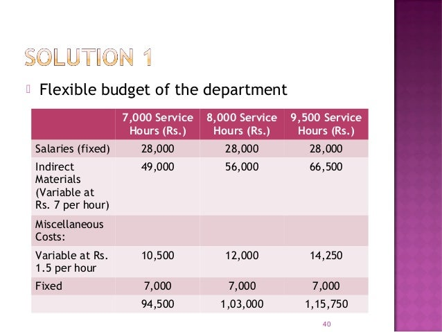 Main functional budgets are: 42 1) Sales Budget 13) R&D Cost Budget 2) Production Budget 14) Capital Expenditure Budget 3)...