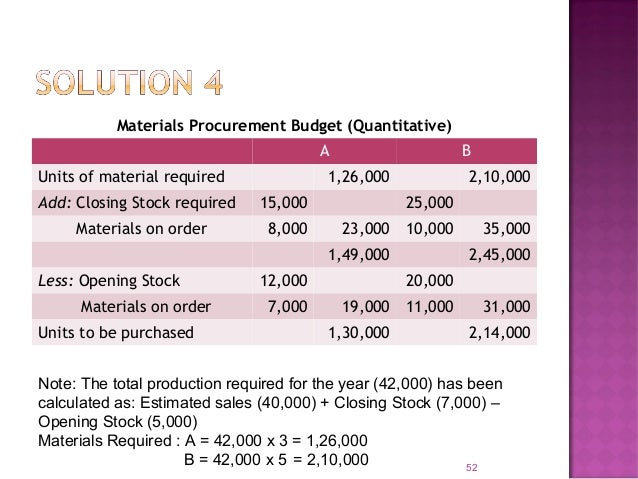 Estimates of raw material inventory: 54 Type of Material Qty. as on 1.1.09 Price as on 1.1.09 Amount as on 1.1.09 Qty. as ...