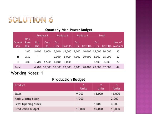  Shows the forecast of all production overheads  Production overheads divided between fixed, variable and semi variable ...
