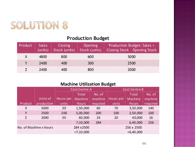 Prepare a production budget for each month and a summarized Production Cost Budget for the 6 months period ending 31st Dec...