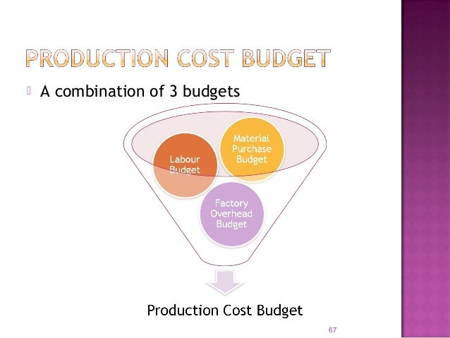 69 Production Budget for Product X- 6 months ending 31 Dec '09 July Aug. Sept. Oct. Nov. Dec. Total Estimated Sales 1,100 ...
