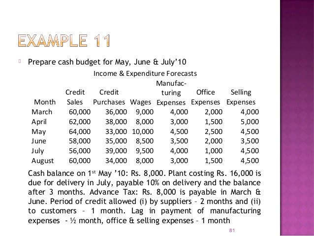  A cash forecast is prepared starting with the Net Profit/ Net loss  All non-cash items of income and expenses are elimi...