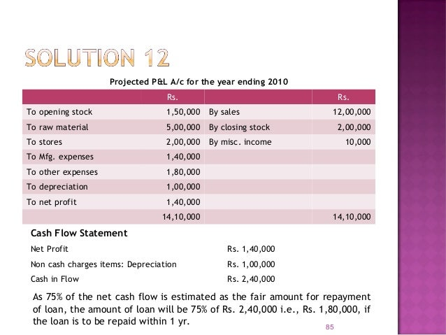 87 Balance Sheet as at 1.1.10 Liabilities Rs. Assets Rs. Share Capital 2,50,000 Land & Buildings 1,50,000 Capital Reserve ...