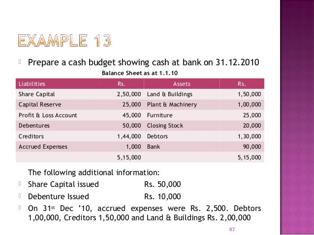 89 Forecasted Balance Sheet as at 31.12.10 Liabilities Rs. Assets Rs. Share Capital 3,00,000 Land & Buildings 2,00,000 Cap...