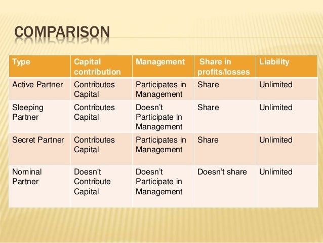 The 4 Major Business Organization Forms