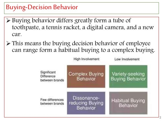 """consumer behaviour of purchasing digital camera """"consumer buyer behaviour of sony products  (digital camera)  a purchase process follows strong purchasing intentions this involves a series of selection ."""