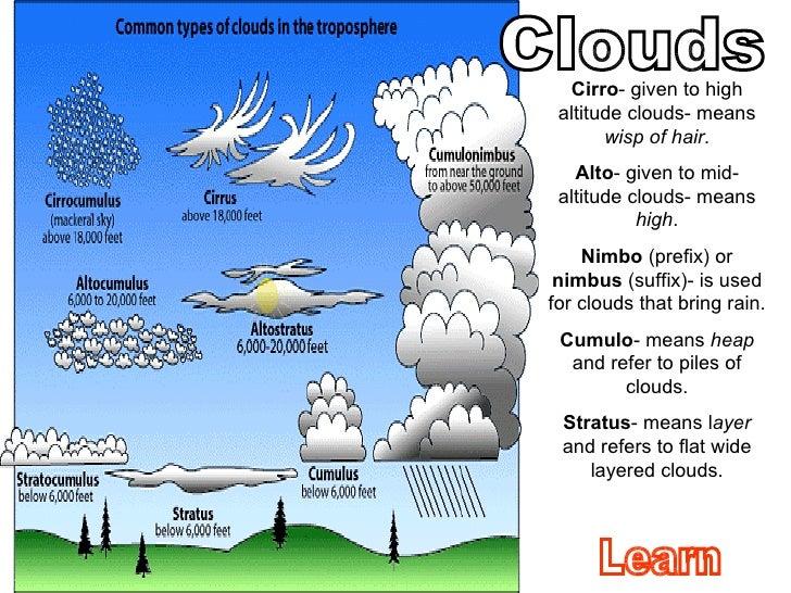 Cumulus Cloud Diagram Diy Wiring Diagrams