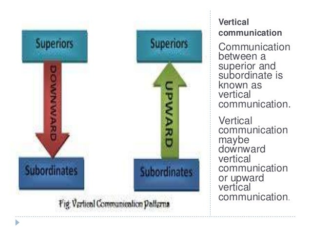 downward and upward communication It sends information electronically over telephone lines it sends both written and visual information this type of communication is increasing.