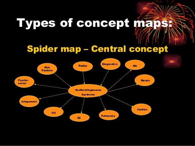 Types of concept maps: Spider map – Central concept VonRecklinghausen Syndrome Risk Factors Patho Diagnostics Neuro Cardia...