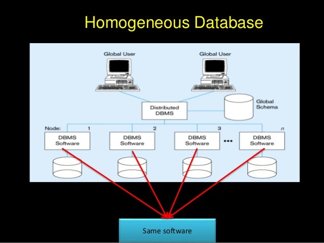 integration of heterogeneous database 10th course in bioinformatics and systems biology for molecular biologists,  schloss hohenkammer, hohenkammer, germany, march 15,.