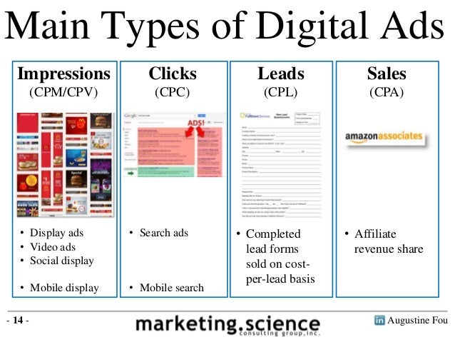 Image result for Types of Ads