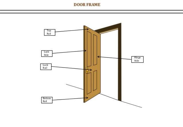 Hinge Stile Lock Stile Top Rail Bottom Rail Lock Rail DOOR FRAME