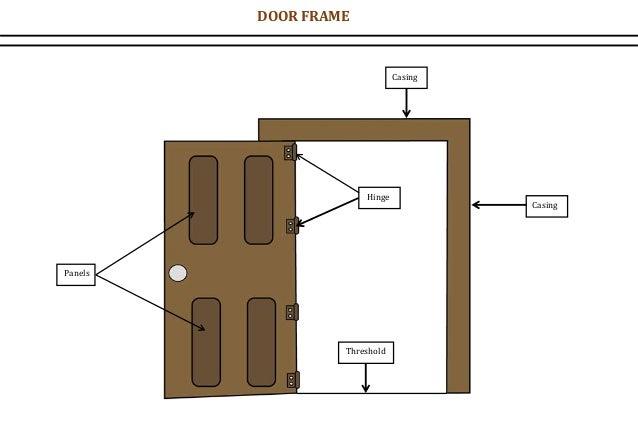 Hinge Casing Casing Threshold Panels DOOR FRAME