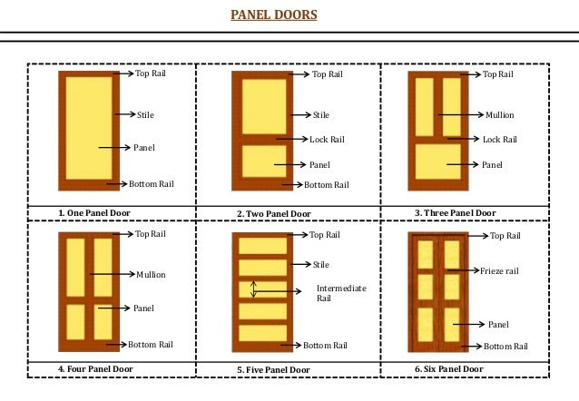 Top Rail Stile Bottom Rail Panel Top Rail Stile Bottom Rail Panel Lock Rail Top Rail Mullion Bottom Rail Panel Lock Rail T...