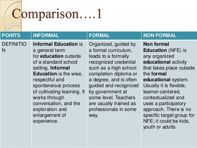 explain the difference between formal and informal creative activity Formal and informal language what is the difference between formal and informal language formal and informal language serve different purposes.