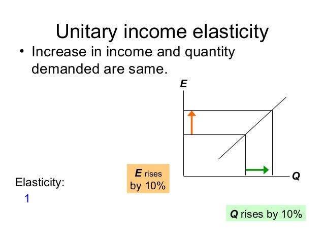 Types Of Elasticity