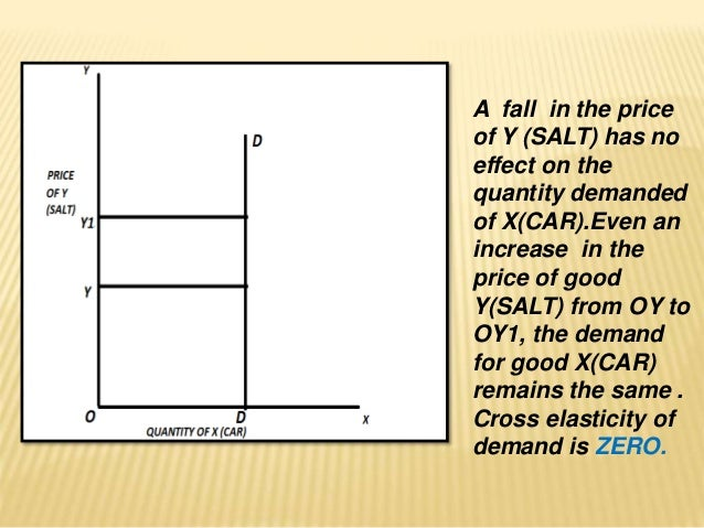 Types Of Elasticity Of Demand