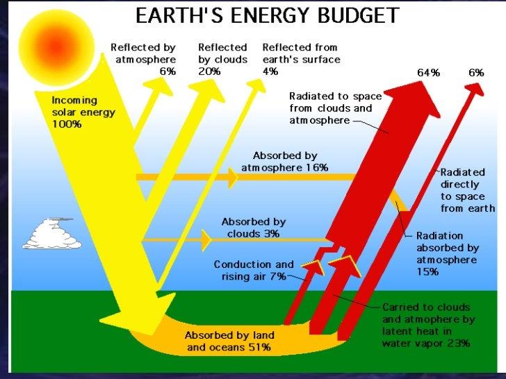 Energy Transformation