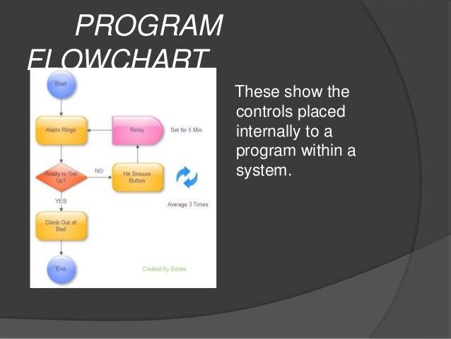 Types Of Flowchart