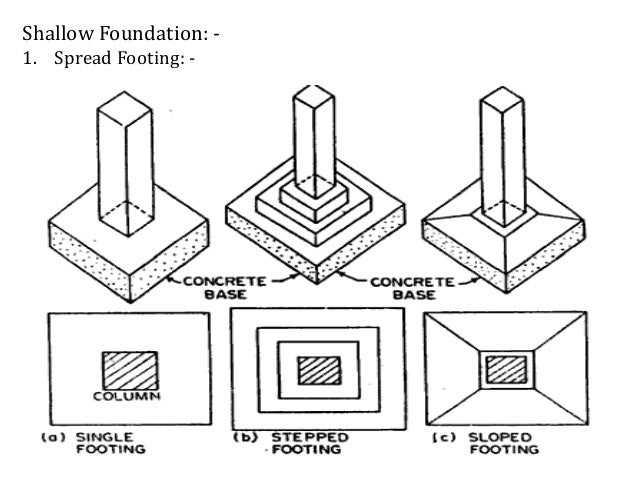 Types of foundation shallow foundation 1 ccuart Image collections