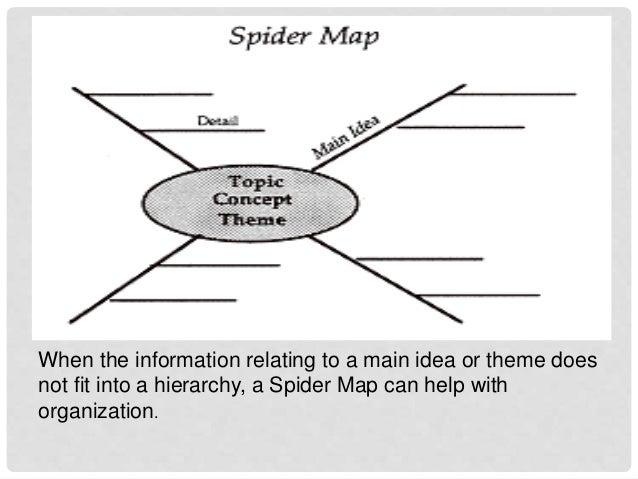 Spider Diagram Graphic Organizer Enthusiast Wiring Diagrams