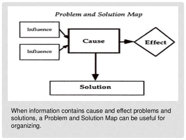 graphic relating to Problem Solution Graphic Organizer Printable named Styles of picture organizers
