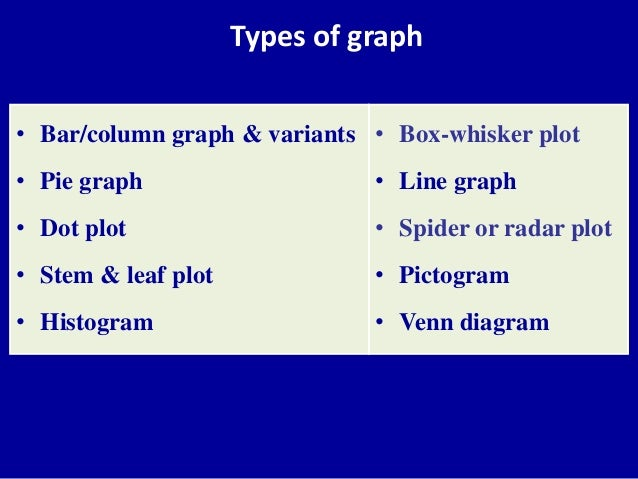 Types of graphs used in medicine