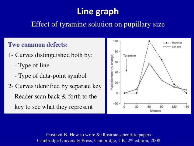 Different types of graphs and their uses line graph