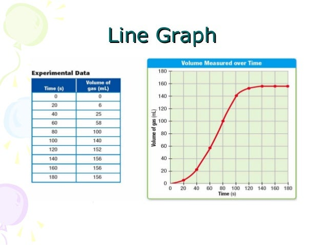 type of graphs and charts