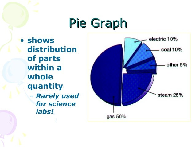 Types of graphs pie ccuart Gallery