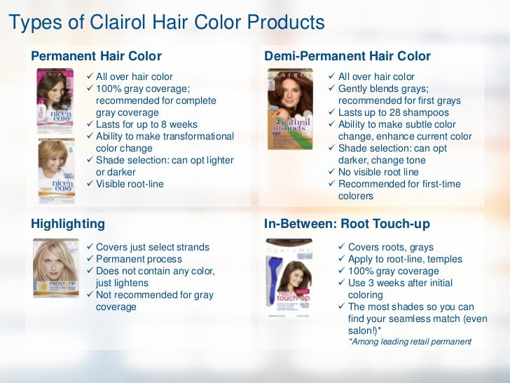 Types Of Hair Color Products