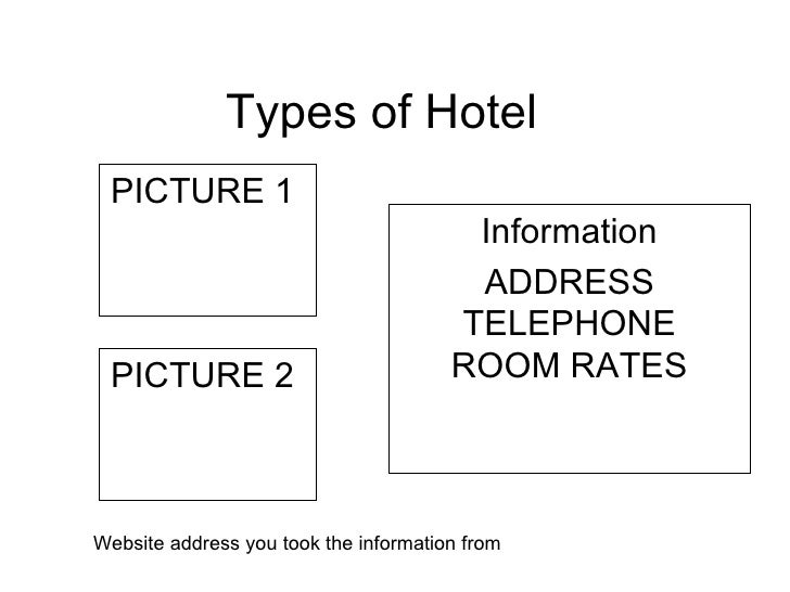 Types of Hotel  PICTURE 1  Information ADDRESS TELEPHONE ROOM RATES   PICTURE 2  Website address you took the information ...
