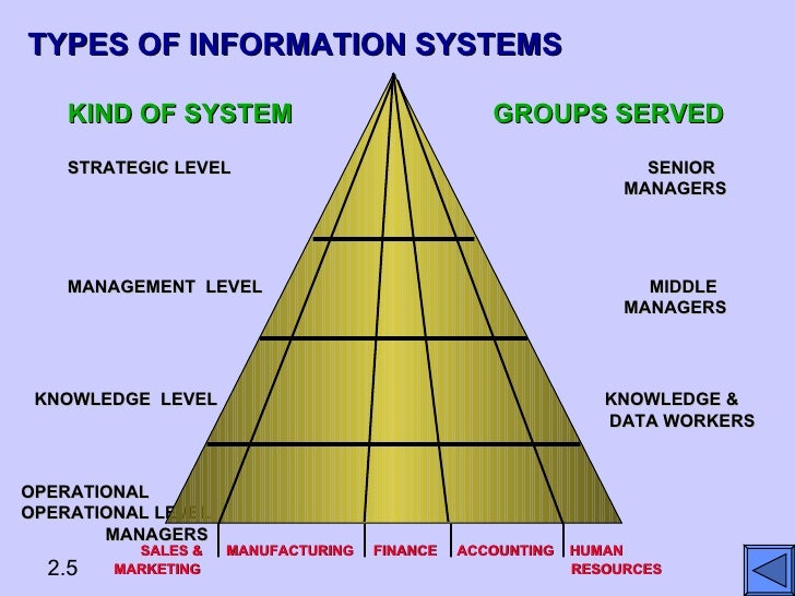 System Of Systems For Data : Types of information systems