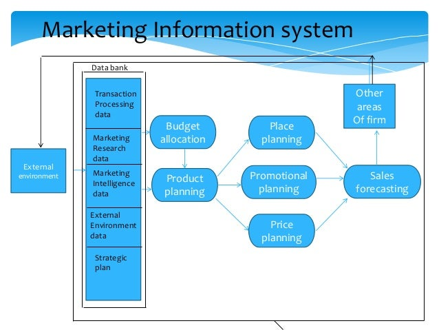 Types O F Information Systems