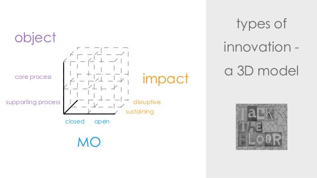 types ofinnovation -a 3D modelimpactdisruptivesustainingMOclosed openobjectsupporting processcore process