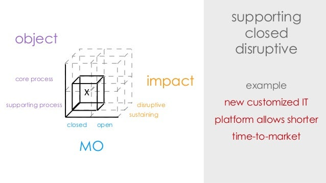 supportingcloseddisruptiveexamplenew customized ITplatform allows shortertime-to-marketimpactdisruptivesustainingMOclosed ...