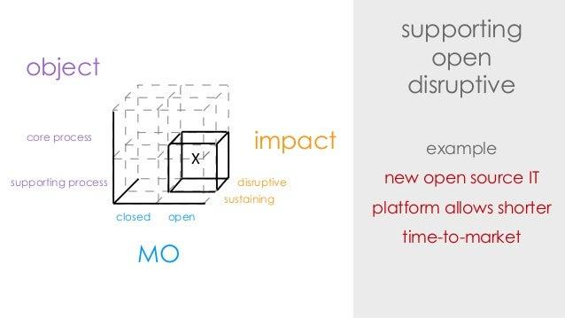 supportingopendisruptiveexamplenew open source ITplatform allows shortertime-to-marketimpactdisruptivesustainingMOclosed o...