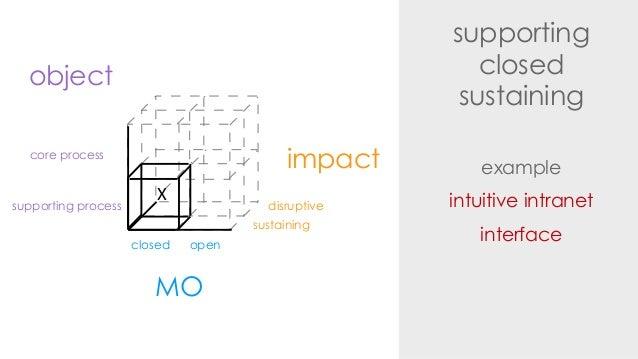supportingclosedsustainingexampleintuitive intranetinterfaceimpactdisruptivesustainingMOclosed openobjectsupporting proces...