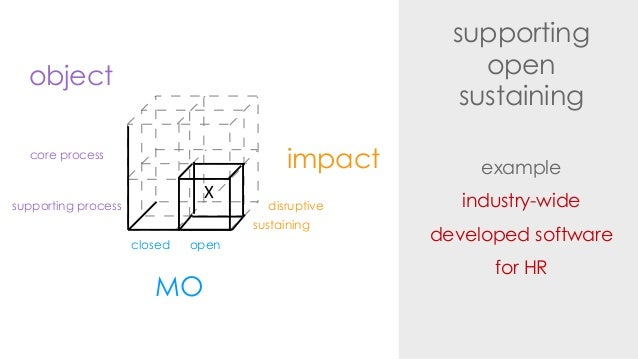 supportingopensustainingexampleindustry-widedeveloped softwarefor HRimpactdisruptivesustainingMOclosed openobjectsupportin...