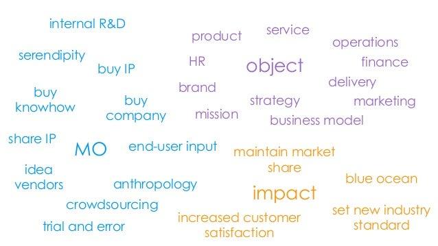 objectMOimpactproduct serviceoperationsHRmissionbusiness modelfinancedeliverystrategybrandblue oceanmaintain marketsharese...