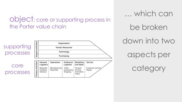 … which canbe brokendown into twoaspects percategoryobject: core or supporting process inthe Porter value chainsupportingp...