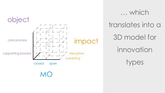 … whichtranslates into a3D model forinnovationtypesimpactdisruptivesustainingMOclosed openobjectsupporting processcore pro...