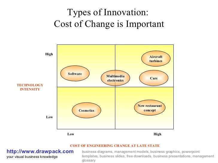 Types of Innovation:  Cost of Change is Important http://www.drawpack.com your visual business knowledge business diagrams...