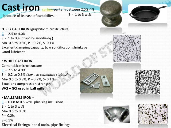 Types Of Iron ~ Types of iron and steel