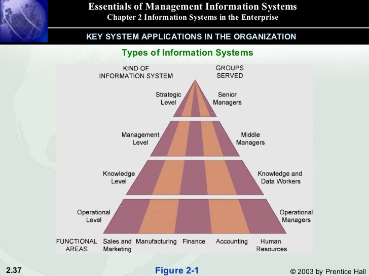 Management Information Systems Questions and Answers Set 7
