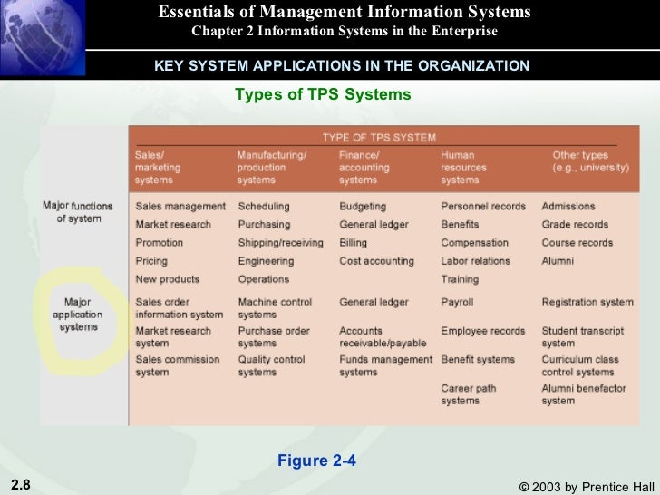 types of management information systems An information system is a computer system that provides management and other personnel within an organization with up-to-date systems that are specifically geared toward serving general, predictable management functions are sometimes called management information systems (mis.