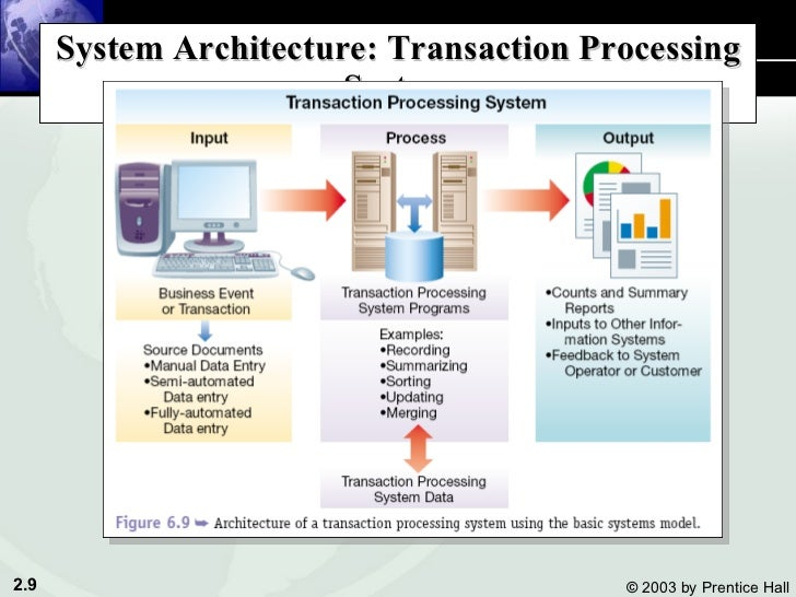 System Architecture: Transaction Processing System ...