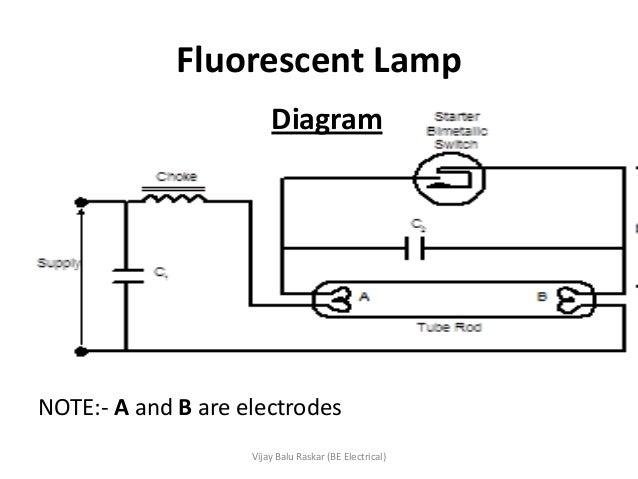 Illumination Types of lamps