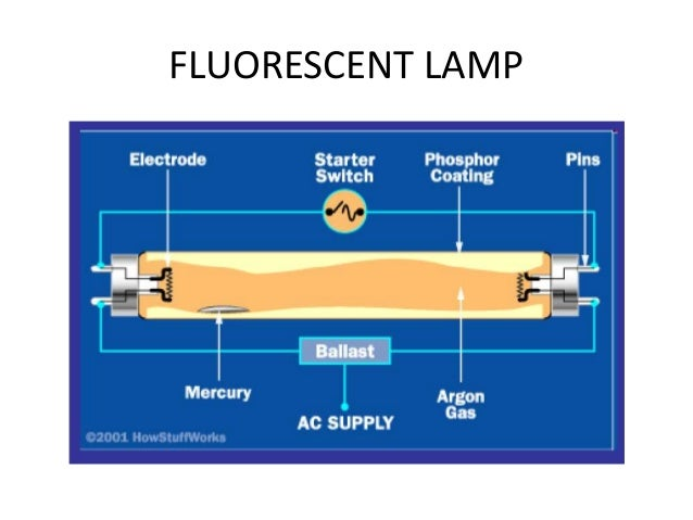 Types of lamps 9 fluorescent aloadofball Image collections